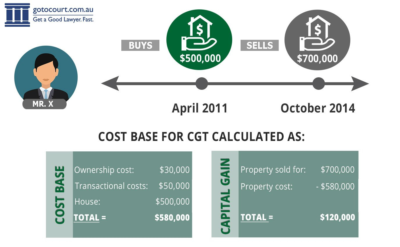 Calculating Capital Gains Tax (Cgt) In Australia As Well As Capital Gains Tax Spreadsheet Australia
