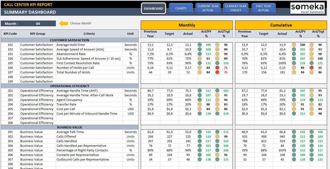 Call Center Kpi Dashboard Ready To Use Excel Template | Etsy Regarding Call Center Kpi Excel Template
