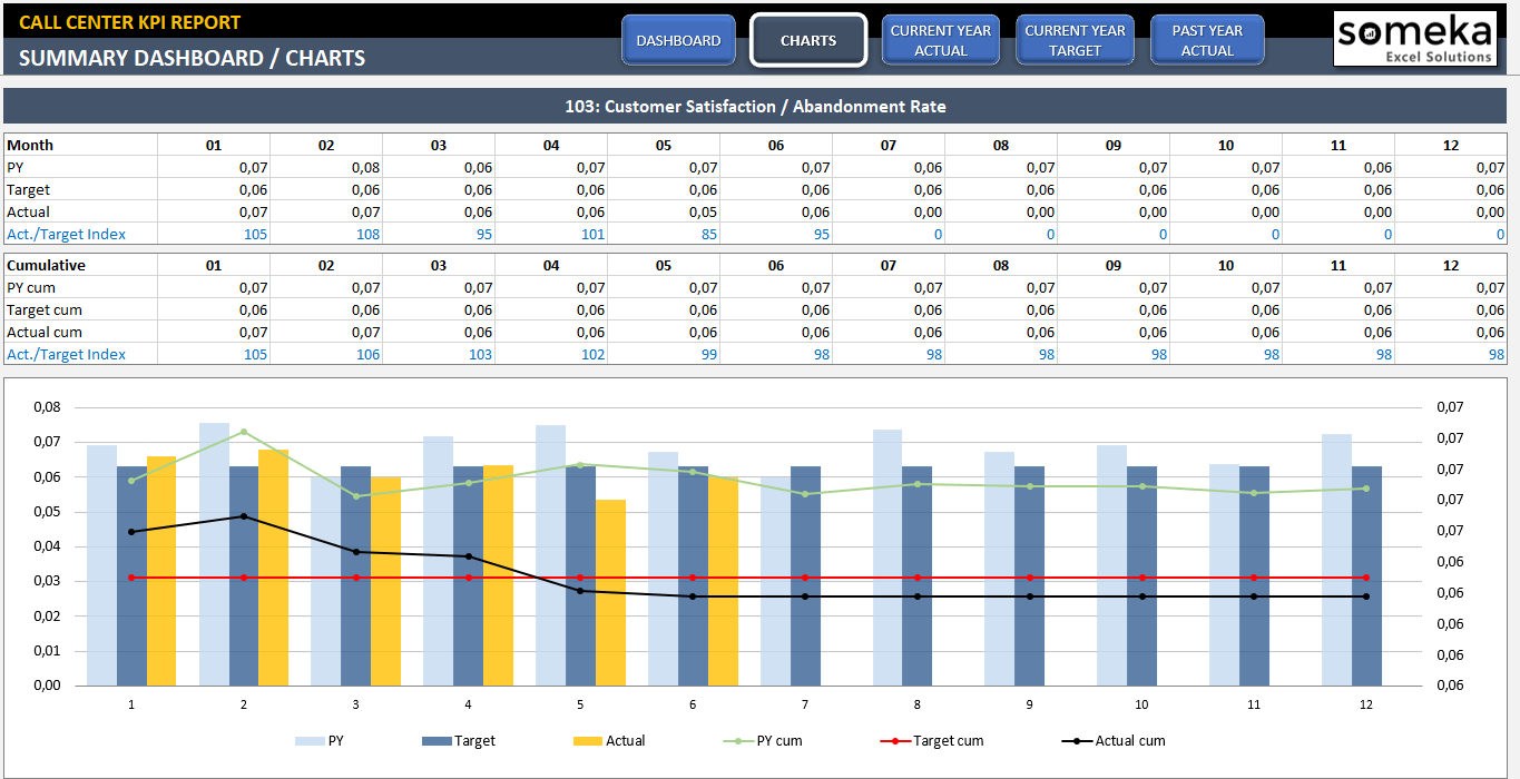Call Center Kpi Dashboard   Small Business Excel Templates   Kpi ... Along With Call Center Kpi Excel Template