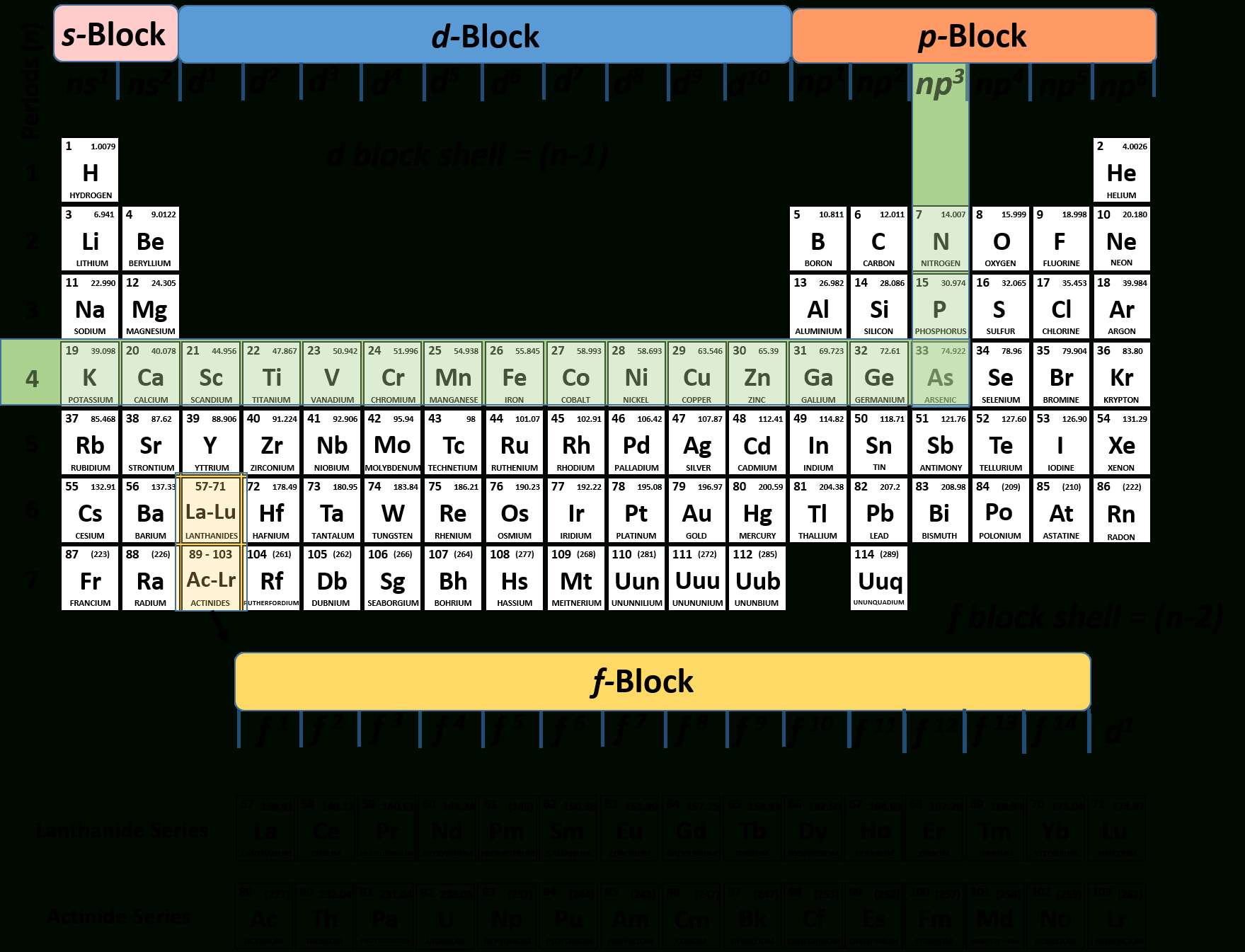 Ch150 Chapter 2 – Atoms And Periodic Table – Chemistry For Using The Periodic Table Worksheet