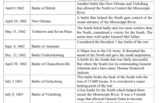 Civil War Battles Chart within Civil War Battles Worksheet