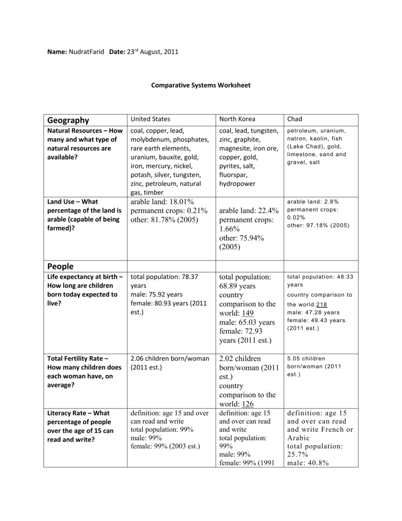 Comparative Systems Worksheetnudrat For Economic Systems Worksheet Answer Key