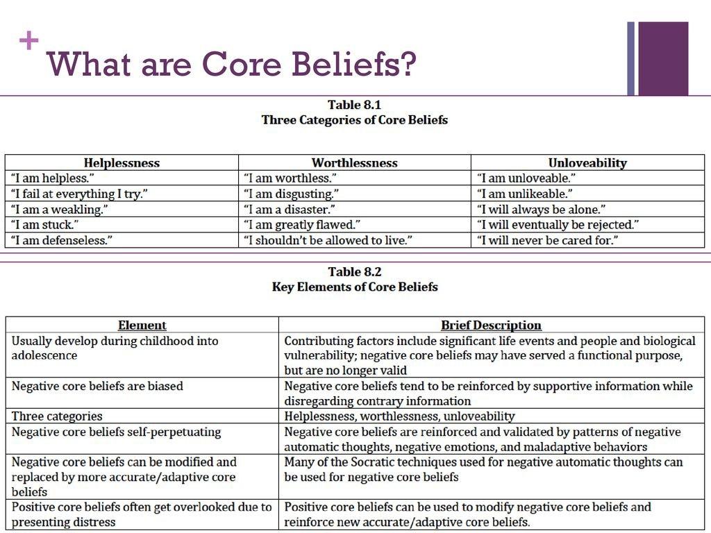 Core Beliefs Identifying  Modifying  Ppt Download Inside Core Belief Worksheet Beck
