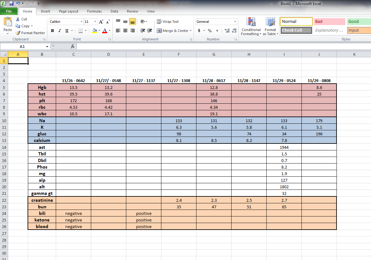 Day 17 – 1/14/15 – Hellp | Working With The M.e. Also Blood Test Spreadsheet