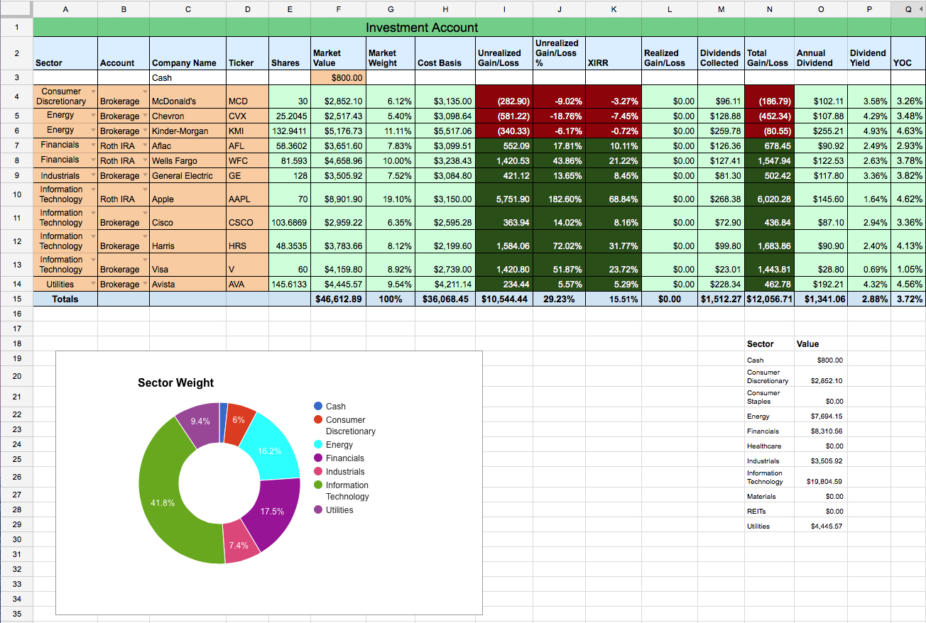 Dividend Stock Portfolio Spreadsheet On Google Sheets – Two Investing And Cost Basis Dividend Reinvestment Spreadsheet