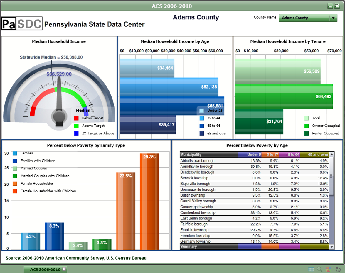 Download Free Excel Dashboard Templates! Collection Of Hand Picked ... Along With Free Kpi Dashboard Excel