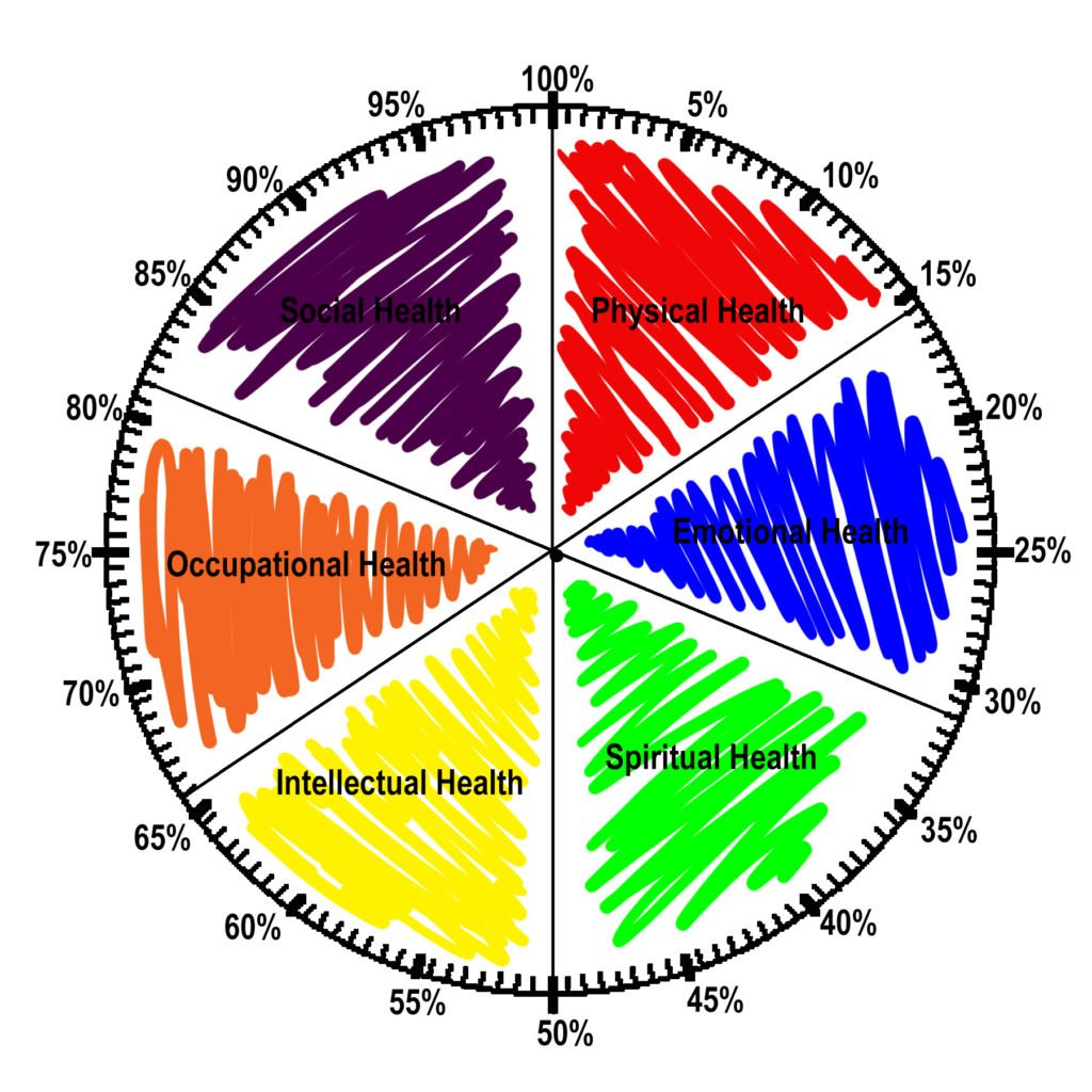 Draw Your Wellness Wheel – Urban Play For Wellness Wheel Worksheet