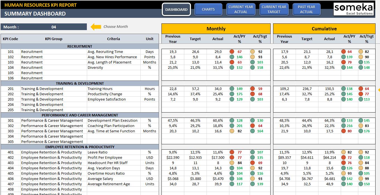 Employee Kpi Template In Excel   Hr Kpi Dashboard For Kpi Spreadsheet Template