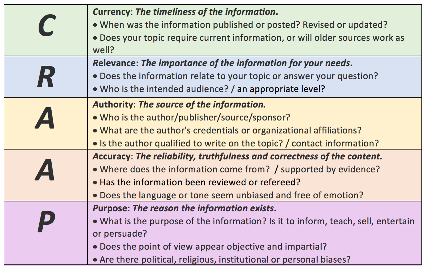 Evaluating Sources  The Craap Test  Academic Peer Review Process And Craap Test Worksheet