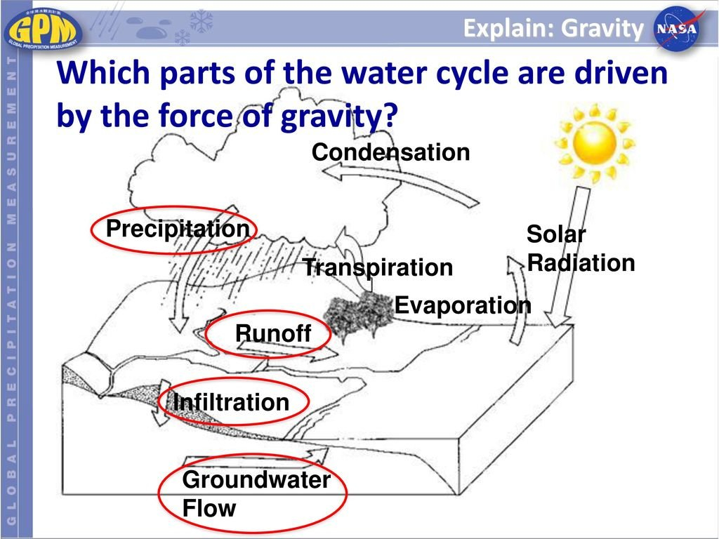 Exploring The Water Cycle Lesson  Ppt Download Throughout The Water Cycle Worksheet Answer Key