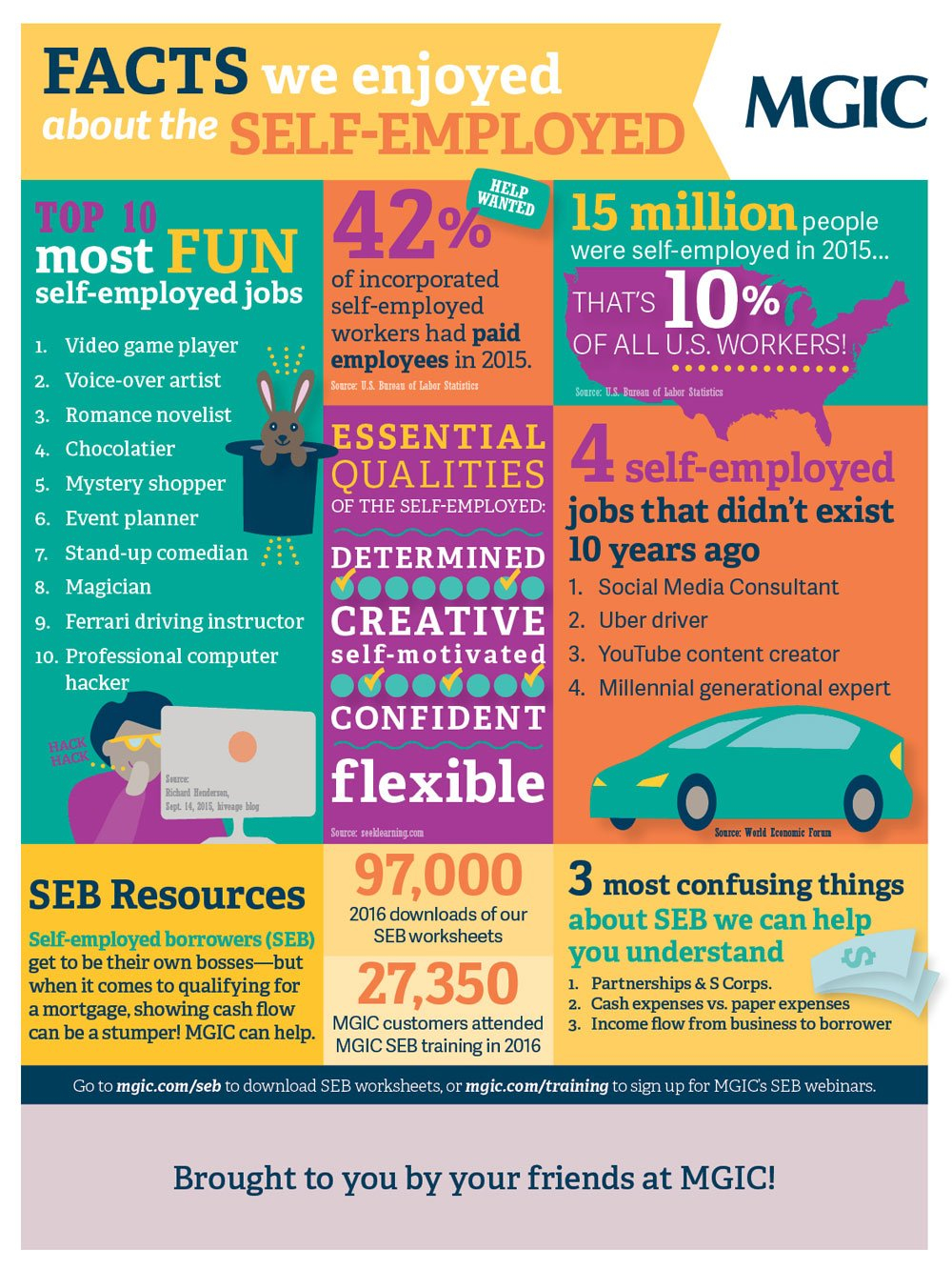Facts About Selfemployed Borrowers  Infographic For Mgic Self Employed Worksheet