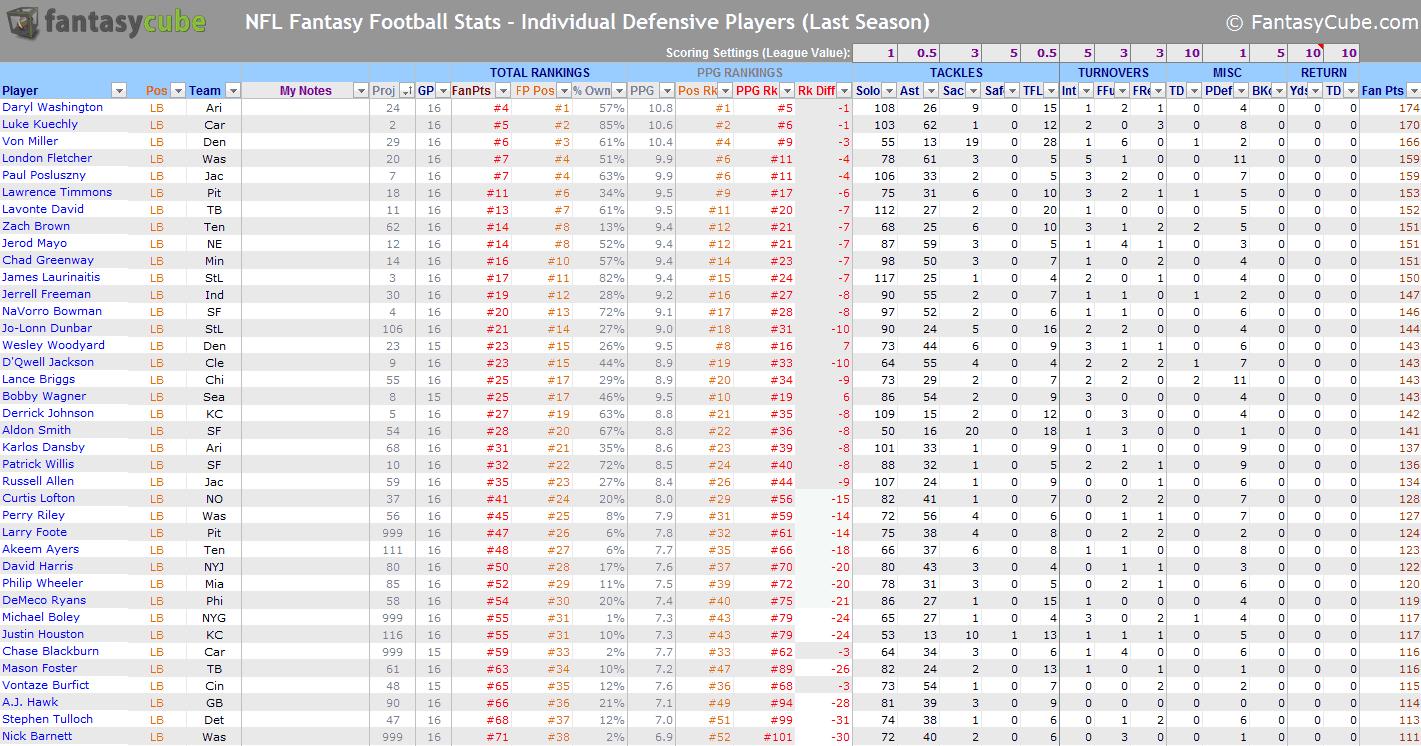 Fantasy Football Spreadsheets – Nfl Stats & Nfl Rankings In Excel ... Regarding Nfl Stats Spreadsheet
