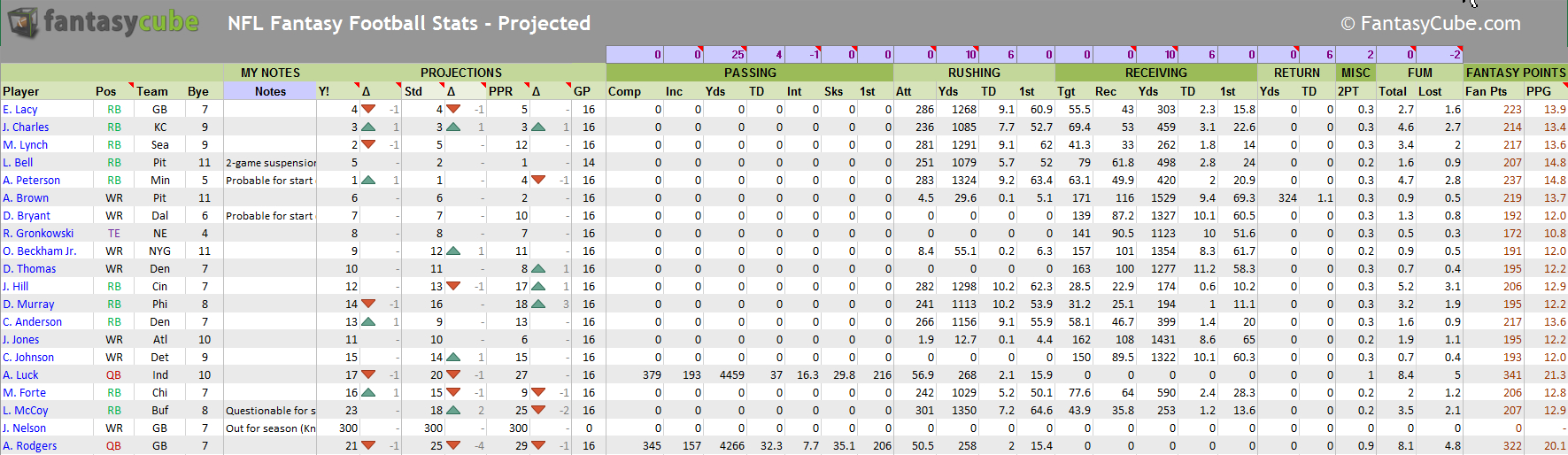 Fantasy Football Spreadsheets – Nfl Stats & Nfl Rankings In Excel ... Throughout Football Statistics Excel Spreadsheet