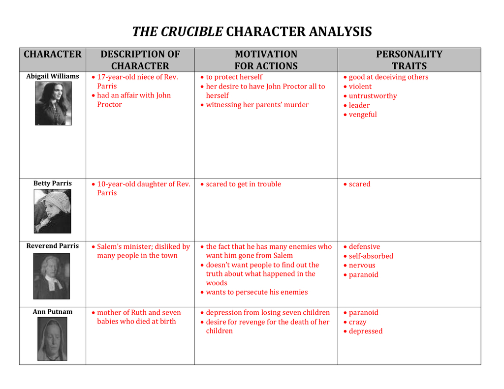 File Along With The Crucible Character Analysis Worksheet Answers