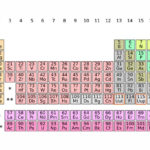 Four Elements Will Be Added To The Periodic Table Here's What You In Periodic Table Magic Square Worksheet Answers