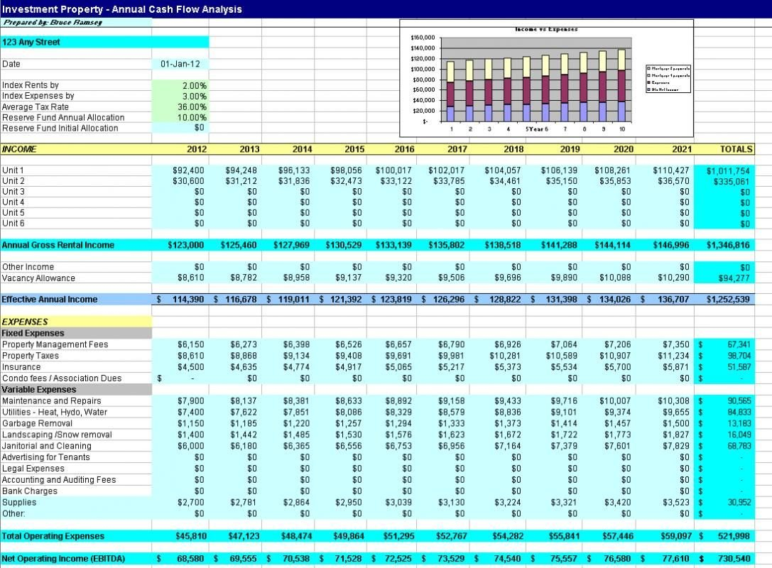 Free Real Estate Investment Analysis Spreadsheet | Business Templates In Property Evaluation Spreadsheet