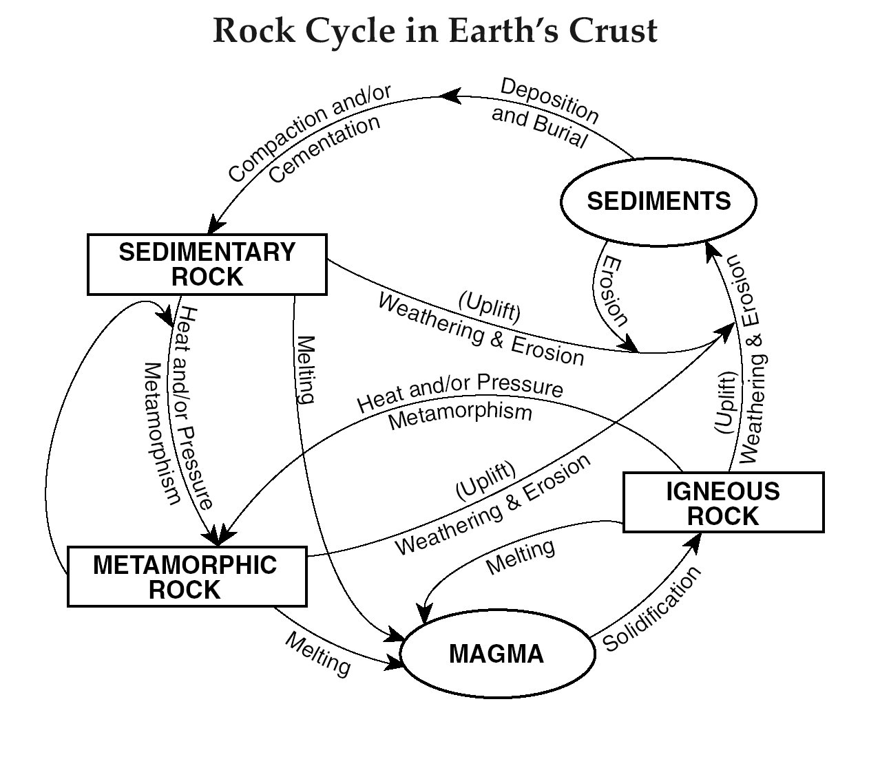 Free Rock Cycle Cliparts Download Free Clip Art Free Clip Art On Also Rock Cycle Worksheet Middle School