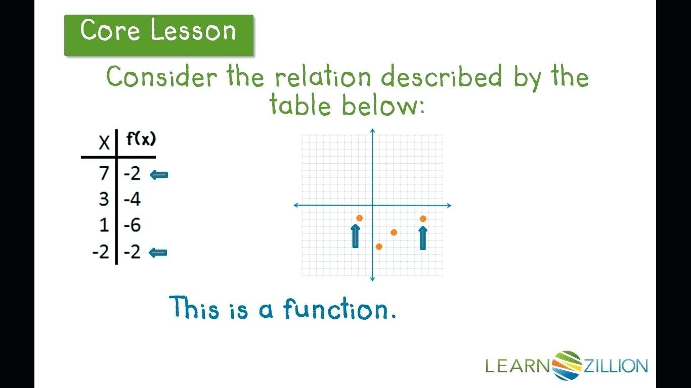 Functions And Tables Identify Functions Using Tables And Graphs With Function Tables Worksheet Pdf