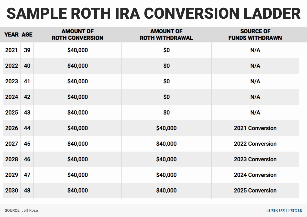 Funding 401 K S And Roth Iras Worksheet Answers – Alltheshopsonline Together With Funding 401Ks And Roth Iras Worksheet