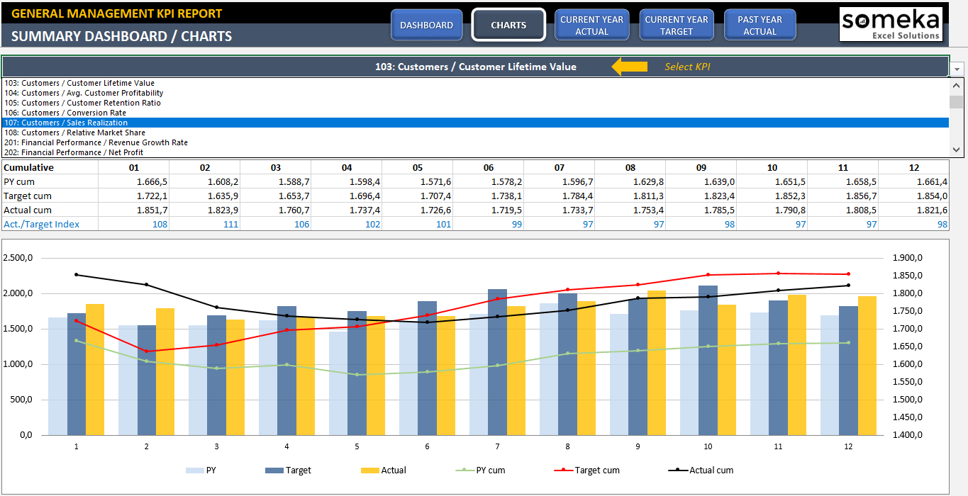 General Management Kpi Dashboard | Small Business Excel Templates ... In Kpi Spreadsheet Template