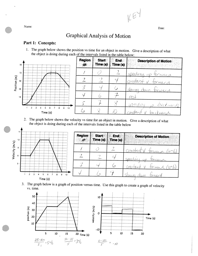 Graphical Analysis Of Motion I And Motion Graph Analysis Worksheet