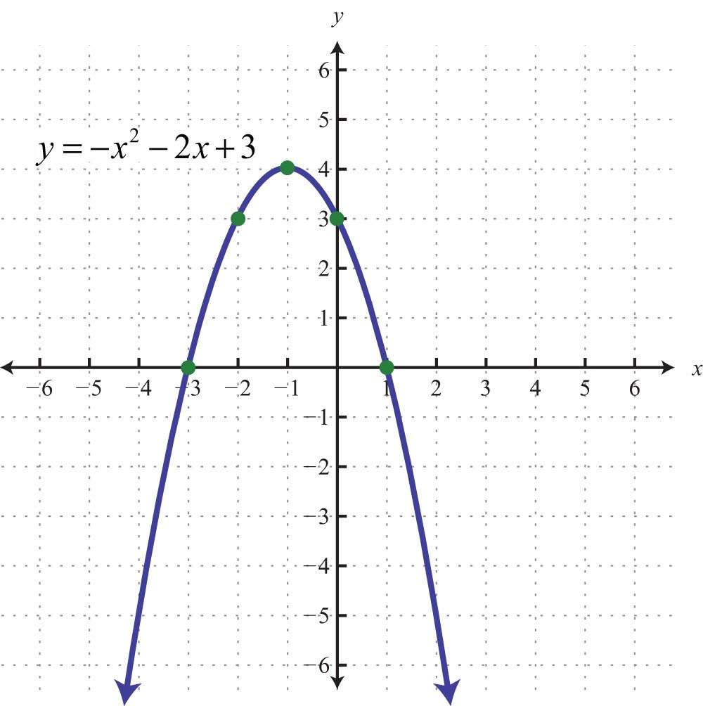 Graphing Parabolas Together With Graphing Parabolas Worksheet Algebra 1