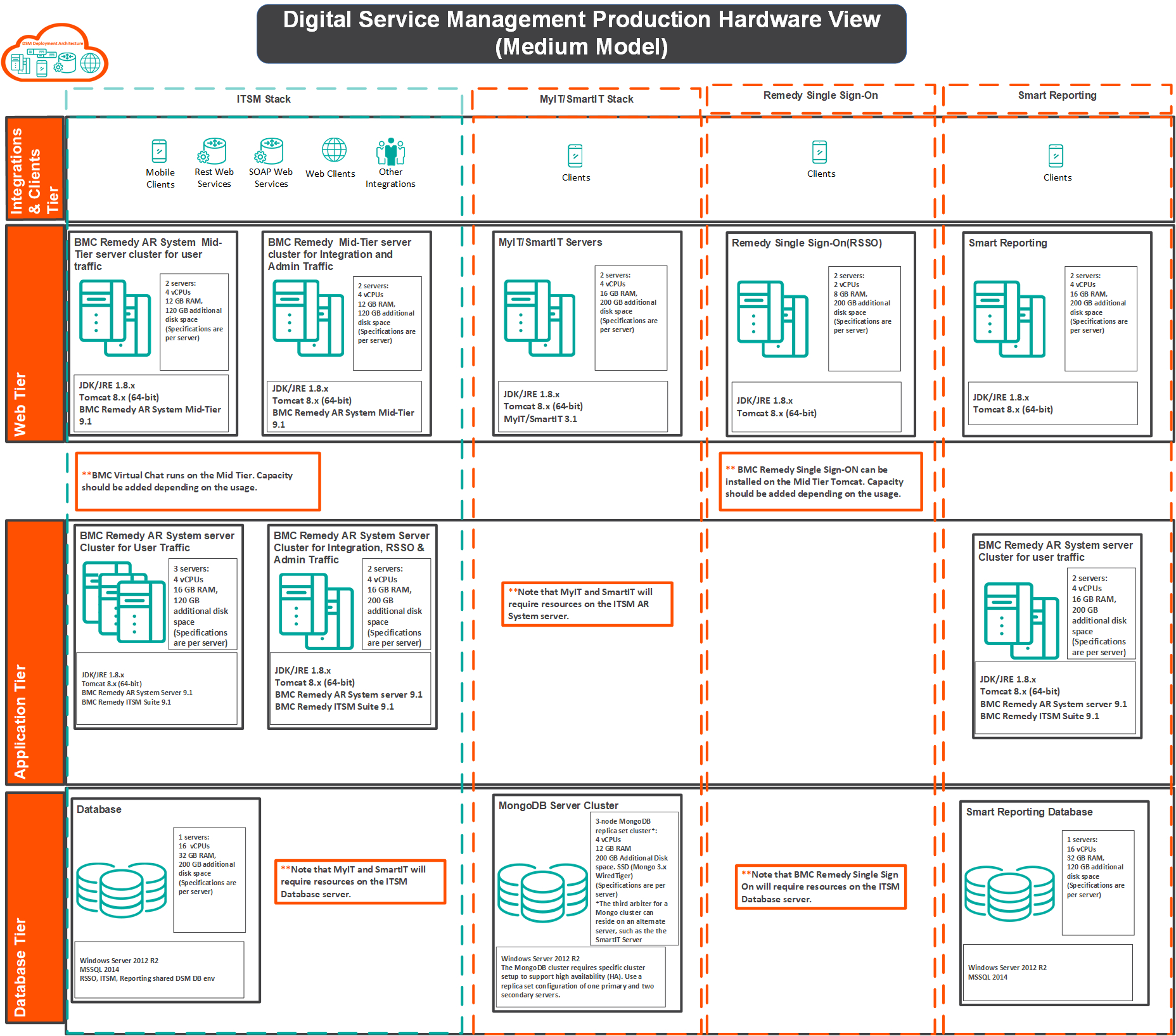 Hardware Requirements - Documentation For Remedy Deployment 9.1 ... Intended For Oracle Capacity Planning And Sizing Spreadsheets Free Download