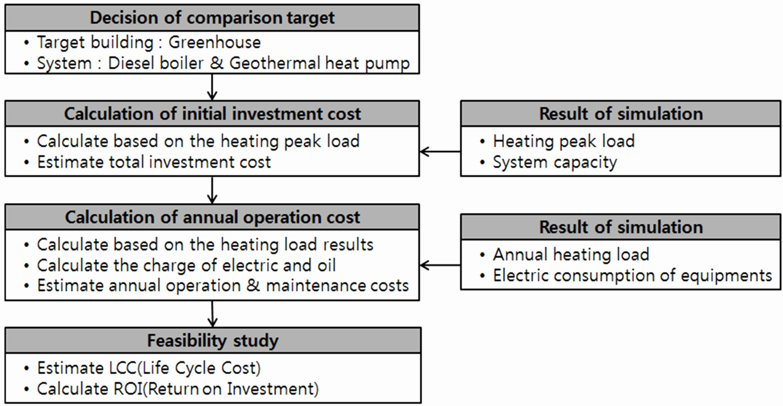 Heat Load Calculation Spreadsheet Of Electrical Panel Load ... Also Electrical Panel Load Calculation Spreadsheet