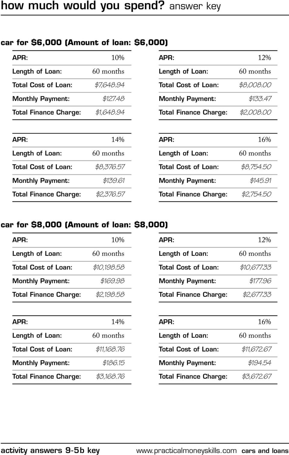 How Much Would You Spend Answer Key  Pdf As Well As The True Cost Of Ownership Worksheet Answers