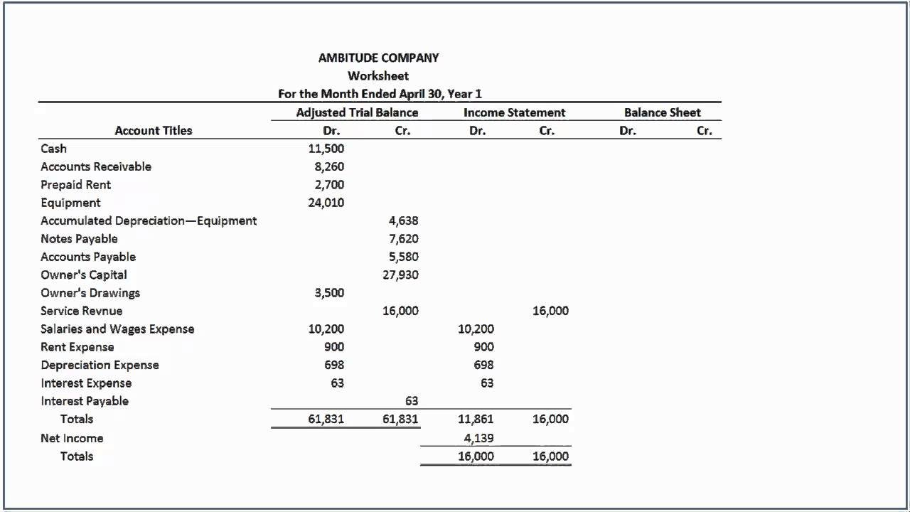 How To Complete The Worksheet Accounting Principles   Youtube In Accounting Worksheet