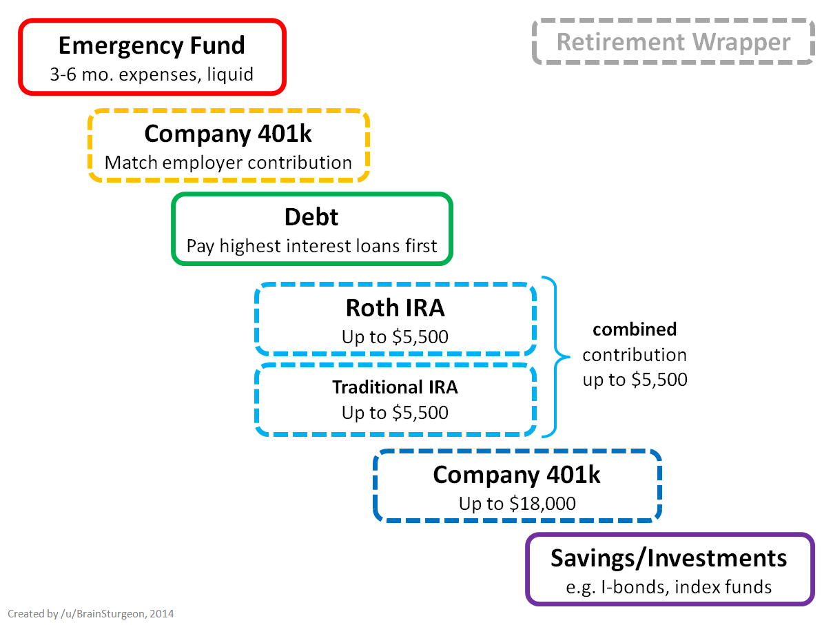 How To Prioritize Spending Your Money - A Flowchart (Redesigned ... For Personal Finance Chart Of Accounts