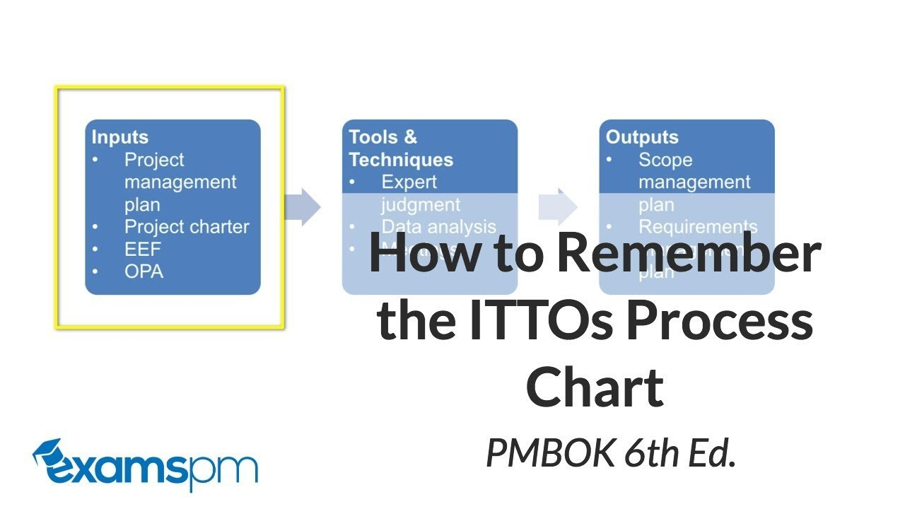 How To Read The Itto Process Chart Correctly   Pmbok 6Th Edition ... And Itto Spreadsheet 6Th Edition