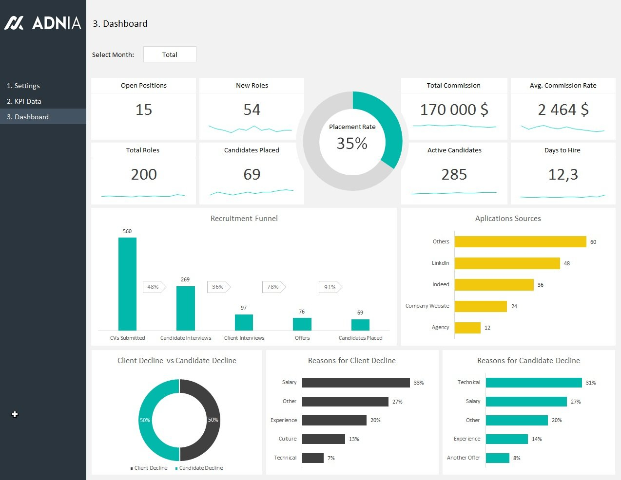 Hr Recruitment Dashboard Template | Adnia Solutions Together With Excel Spreadsheet Dashboard Templates