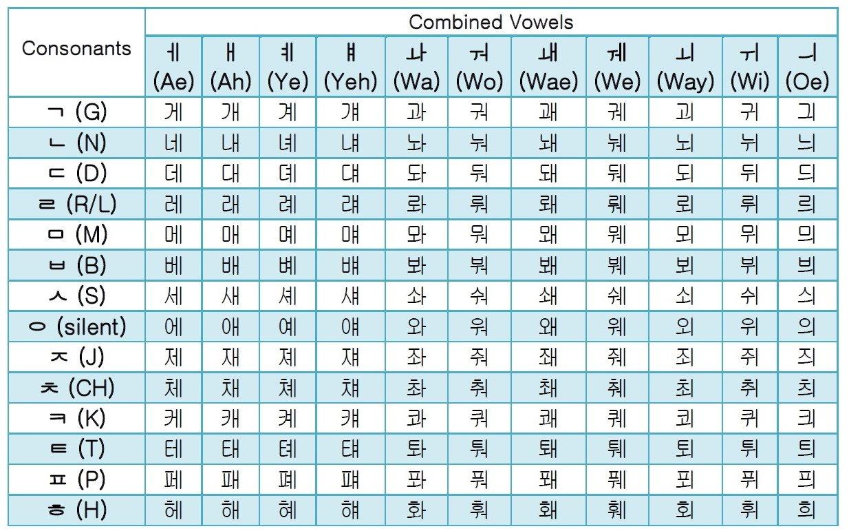 Korean Vowels – Fresh Korean Pertaining To Korean Worksheets For Beginners