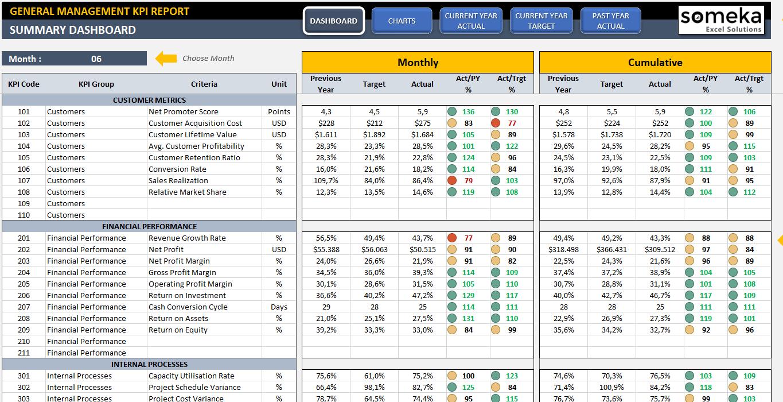 Kpi Dashboard Excel @rpo11   Agneswamu For Kpi Dashboard Excel Voorbeeld