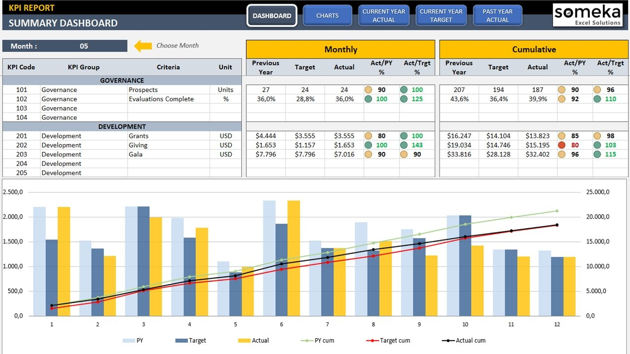 Kpi Dashboard Template In Excel   Youtube With Kpi Spreadsheet Template
