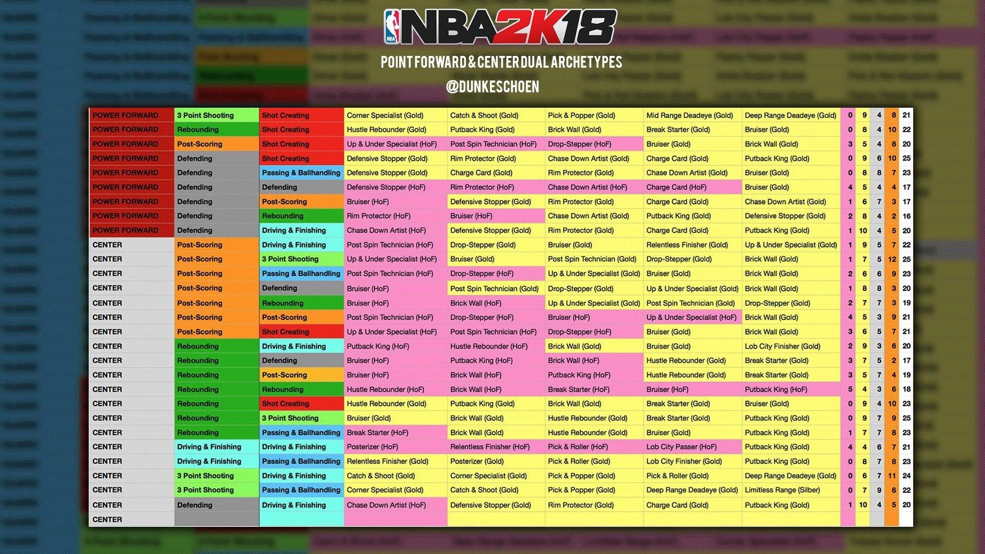 List Of Pf/c Archetypes (Dunkeschoen) : Nba2K Inside Nba 2K19 Badges Spreadsheet