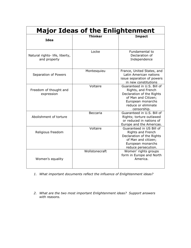 Major Ideas Of The Enlightenment Or The Enlightenment Worksheet Answer Key