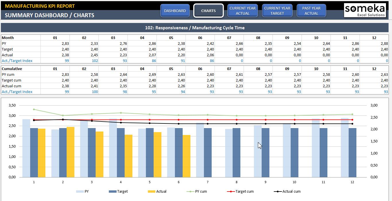 Manufacturing Kpi Dashboard | Production Kpi Dashboard Excel Template Intended For Kpi Spreadsheet Template