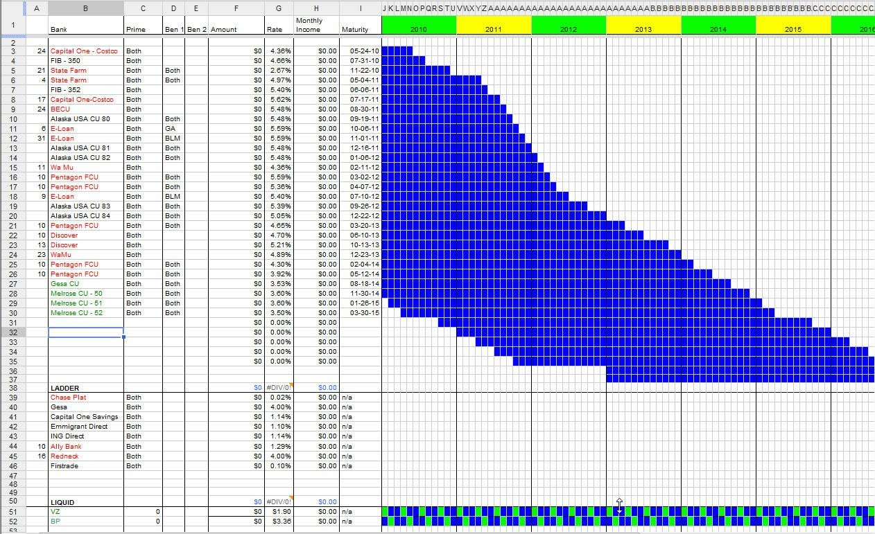 My Financial Demise?: Tracking Cd Ladders Also Cd Ladder Excel Spreadsheet