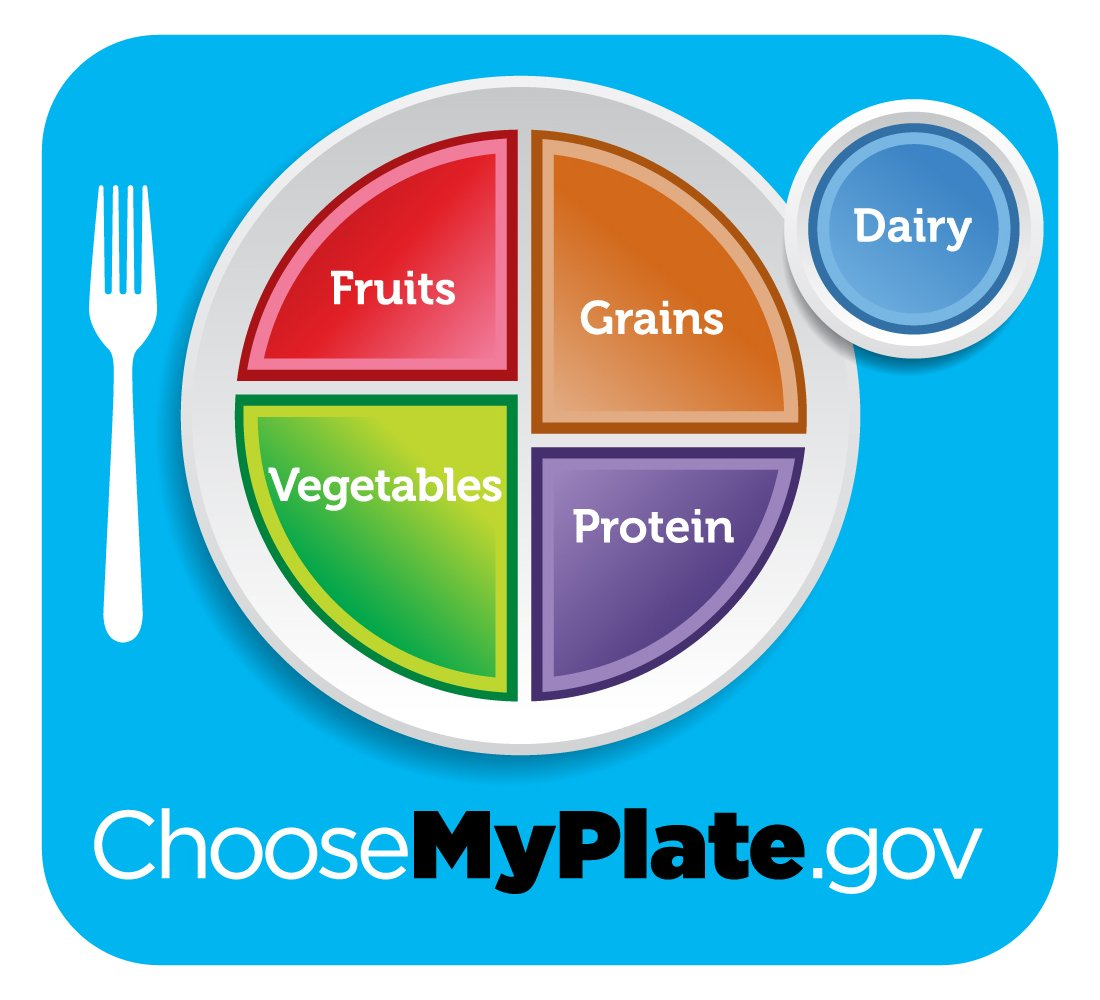 Myplate Graphic Resources  Choose Myplate Or My Plate Gov Worksheet