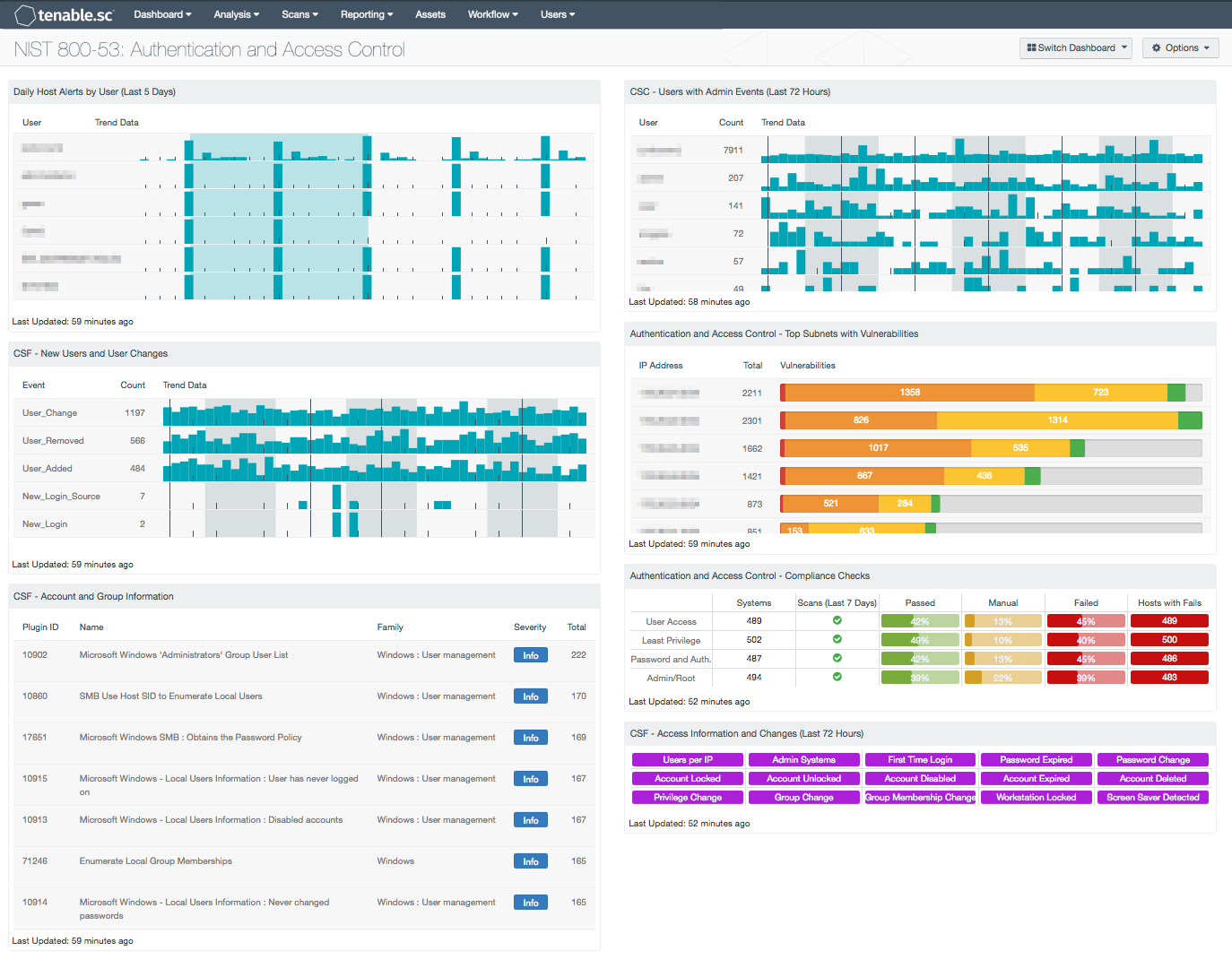 Nist 800 53: Authentication And Access Control   Sc Dashboard | Tenable® Pertaining To Nist 800 53 Controls Spreadsheet