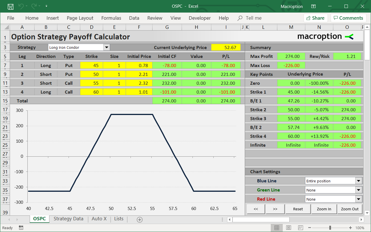 Option Strategy Payoff Calculator   Macroption With Regard To Iron Condor Excel Spreadsheet