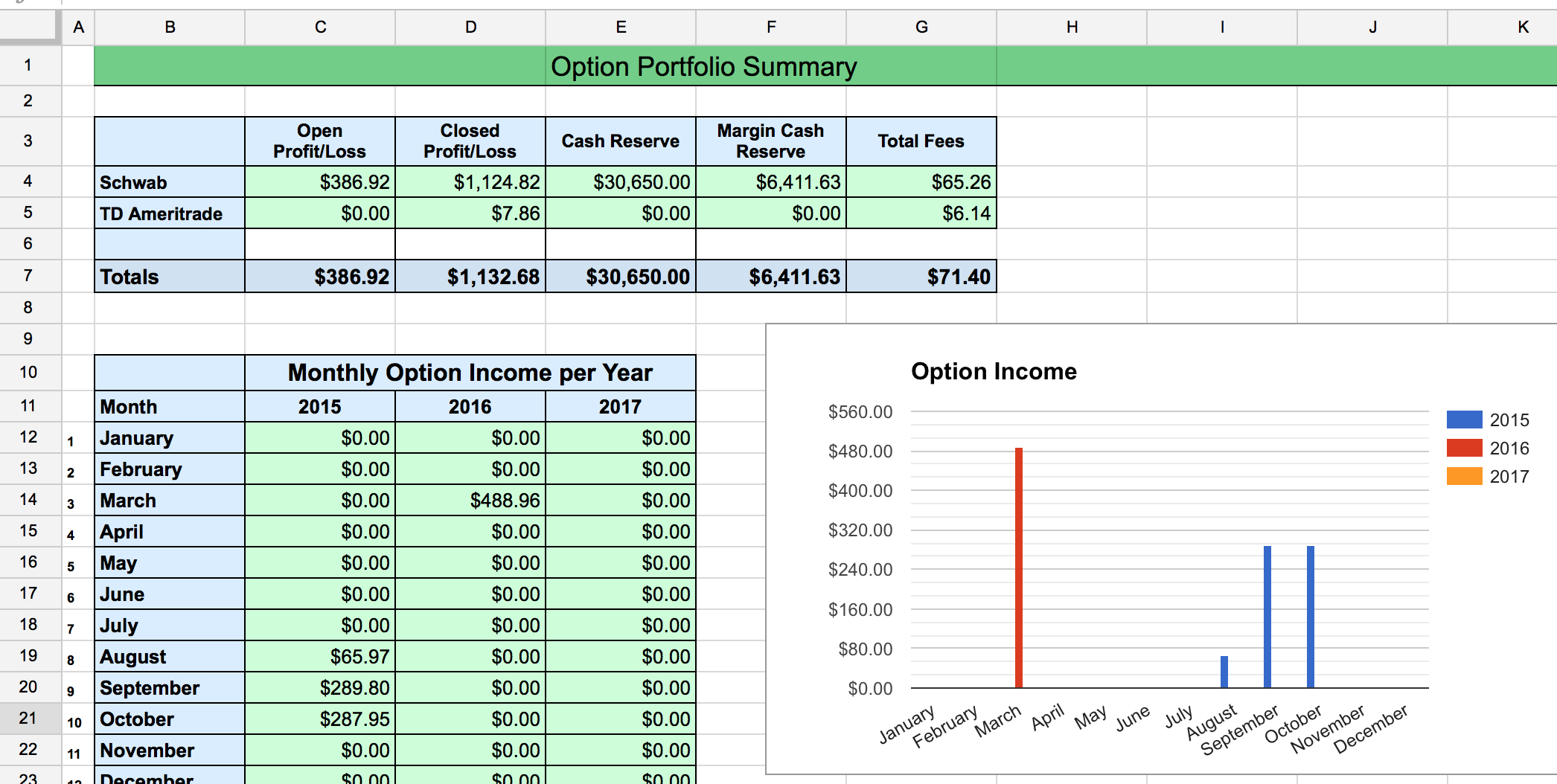 Options Tracker Spreadsheet – Two Investing And Option Strategy Excel Spreadsheet