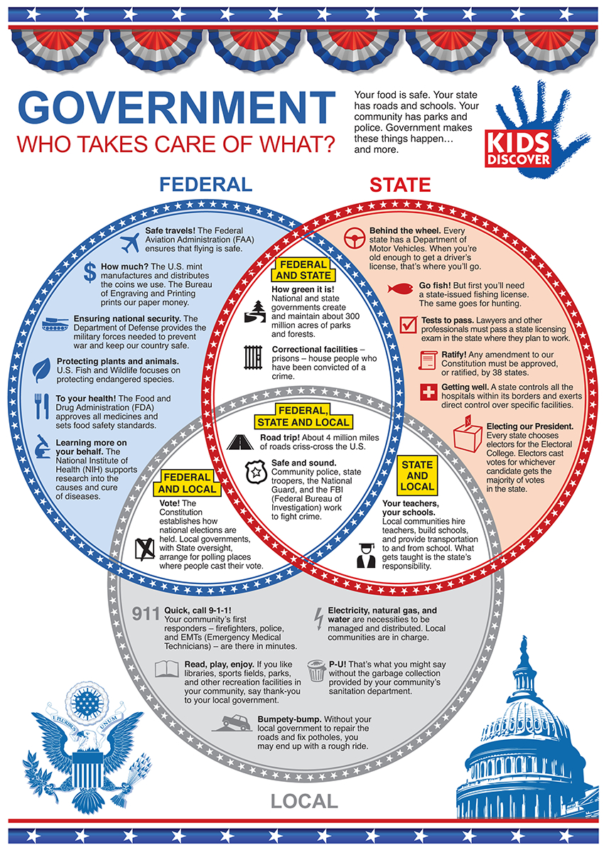 Our Government  Lessons  Tes Teach For Branches Of Government For Kids Worksheet