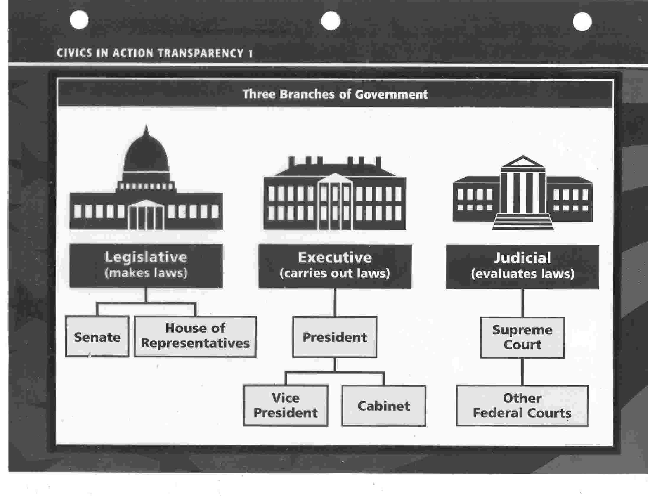 Our Government  Lessons  Tes Teach Within Branches Of Government For Kids Worksheet