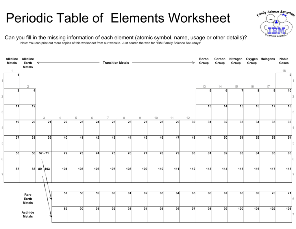 Periodic Table Of Elements Worksheet With Using The Periodic Table Worksheet