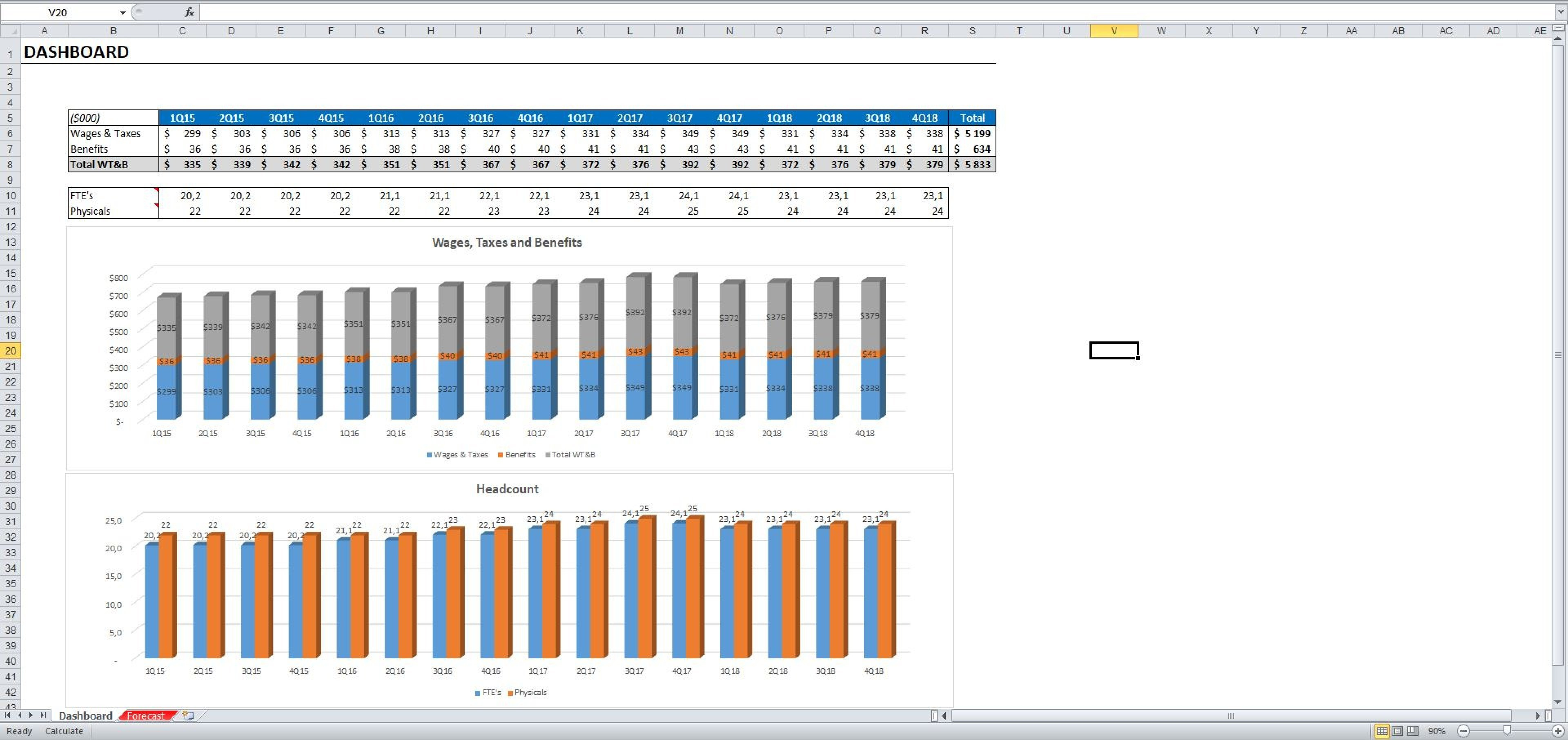 Personnel Forecast Excel Model Template   Eloquens Intended For Forecast Spreadsheet Template