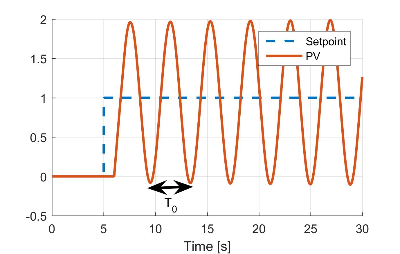 Pid Control - Pid Tuner.com For Pid Loop Tuning Spreadsheet
