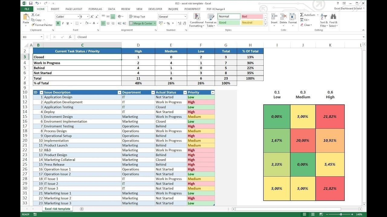 Project Management   Excel Risk Dashboard Template   Youtube Together With Create Project Management Dashboard In Excel